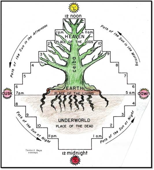 Guatemala Maya World Tree