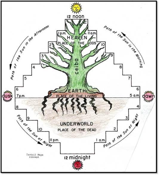 Guatemala Maya World Tree